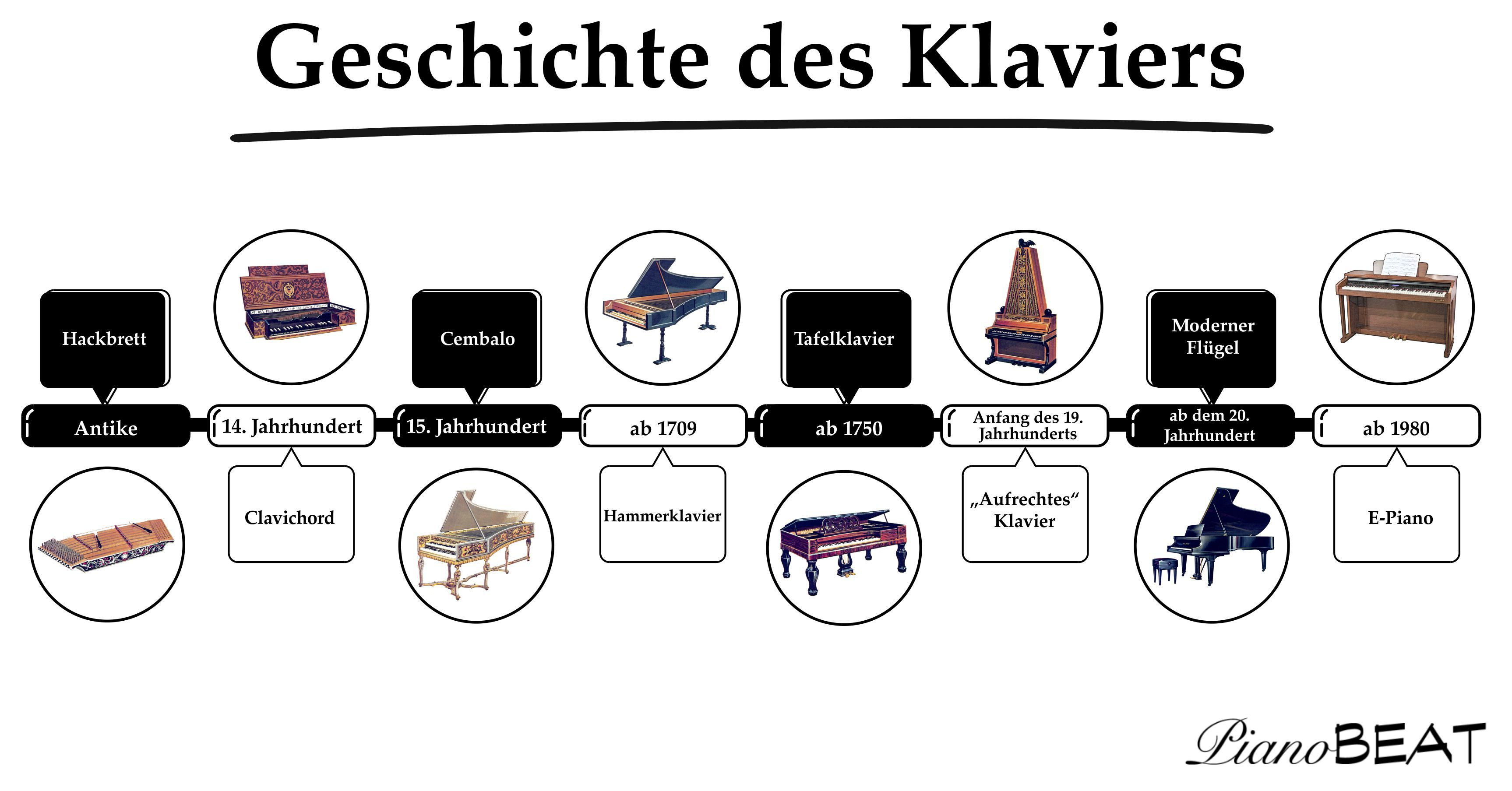 Vom Hackbrett zum E-Piano - die Geschichte des Klaviers